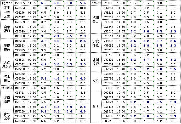 广州机场水果空运价格1.jpg