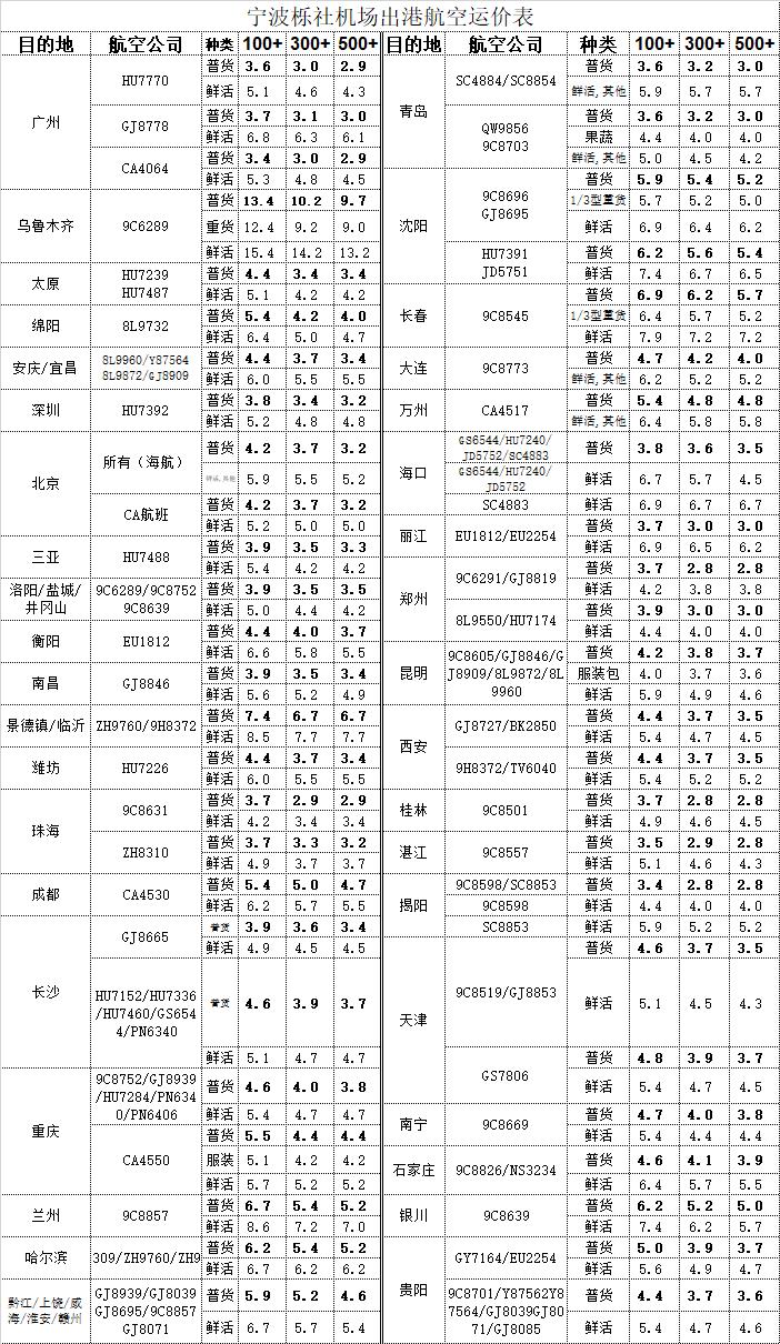 寧波機場出港空運價格表.png